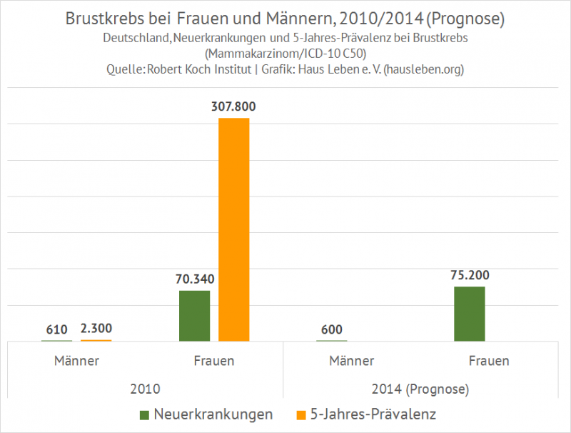 Brustkrebs Frauen und Männer, D, 2010/2014 (Prognose)