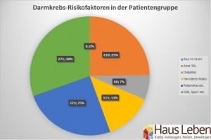 Risikofaktoren in der Patientengruppe